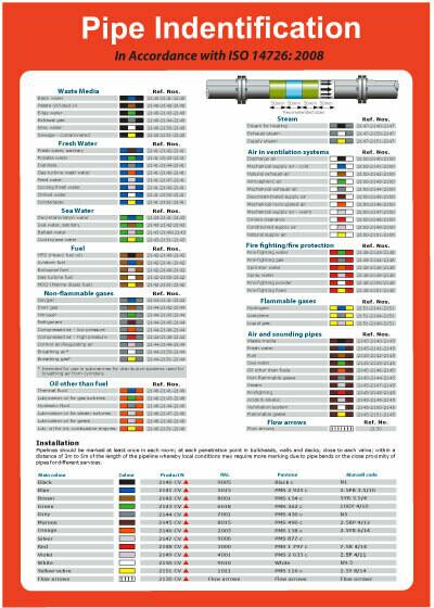 Цвета для идентификации содержимого трубопроводов