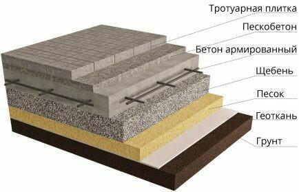Укладка брусчатки с заливкой бетонной плиты