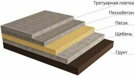 Укладка на бетонное основание с засыпкой песка или сух. смеси