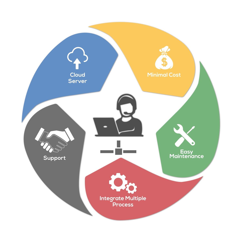 Customized Application Development