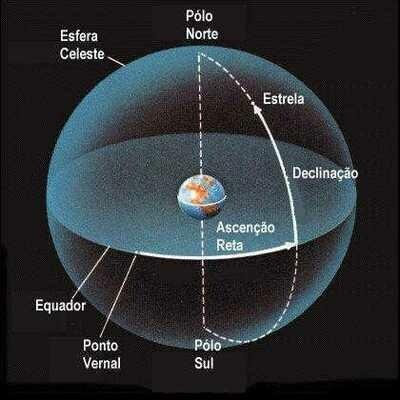 Curso Básico de Astrologia - Módulo 2 – Casas Astrológicas