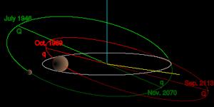 Curso Básico de Astrologia - Módulo 3 - Planetas