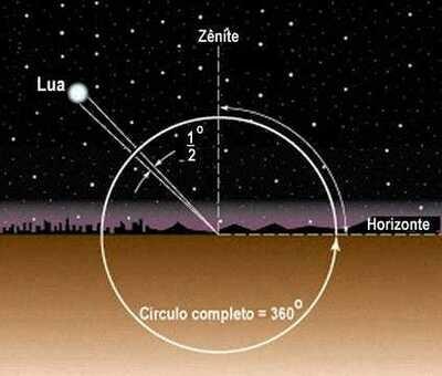 Curso Básico de Astrologia - Módulo 4 - Aspectos