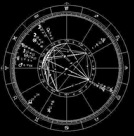 Curso Básico de Astrologia - Módulo 5 - Interpretação Astrológica