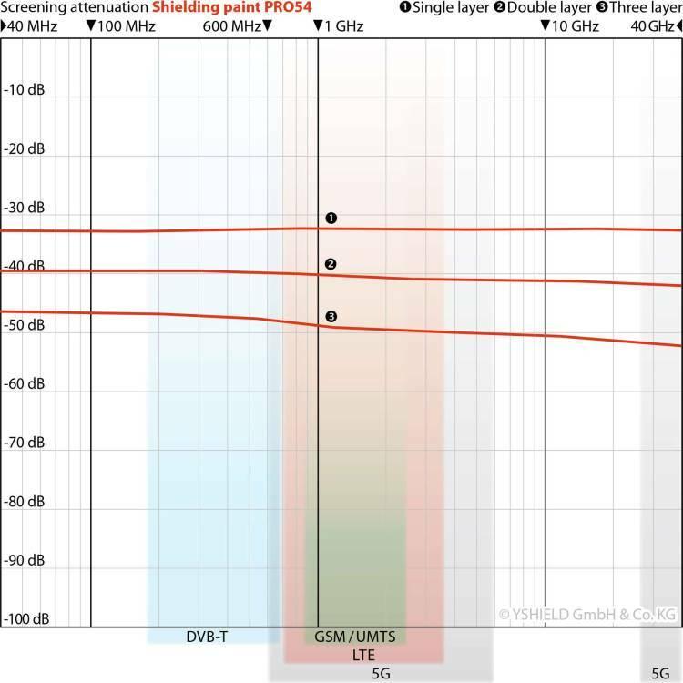 Μπογιές ηλεκτρομαγνητικής θωράκισης Yshield PRO54, HSF54, HSF64