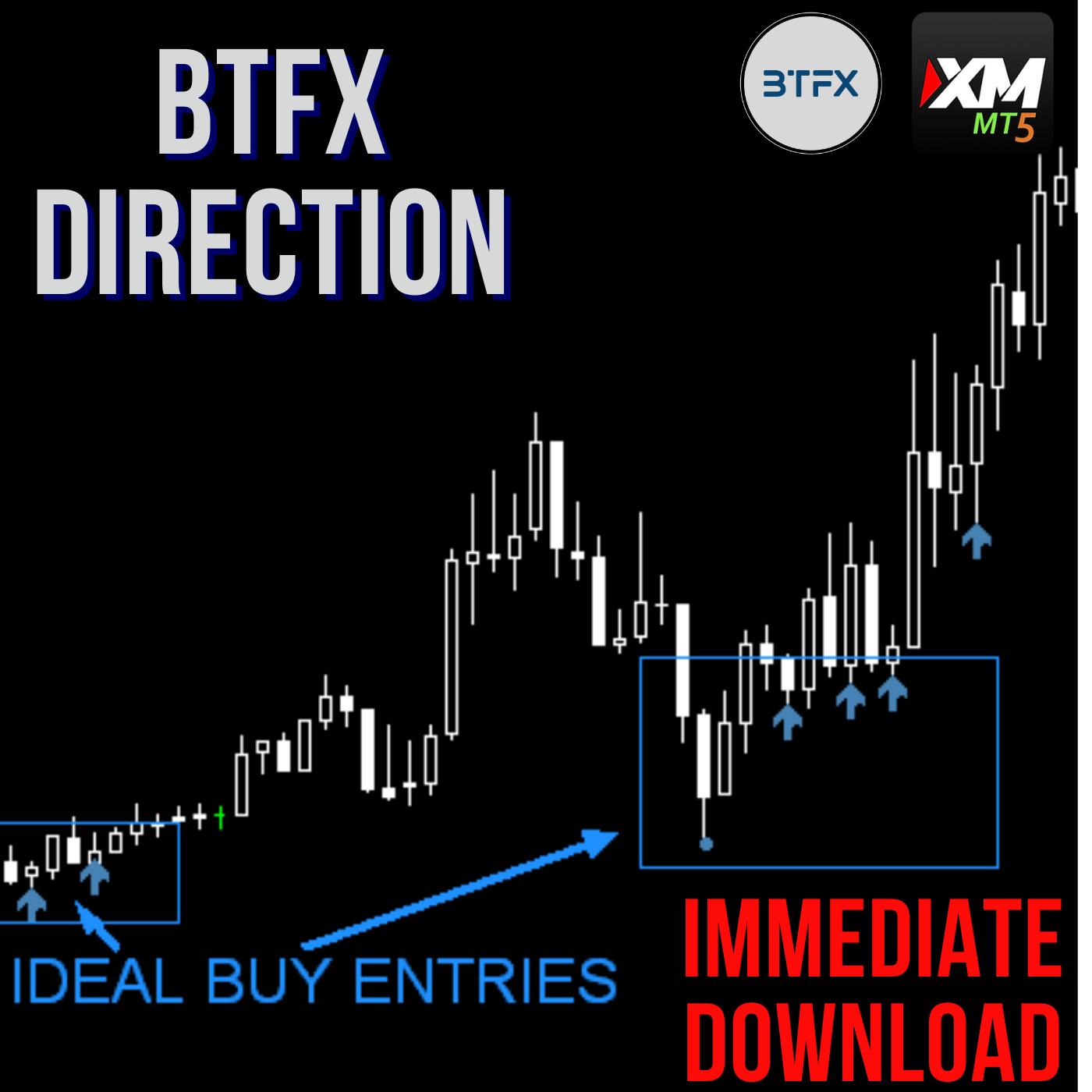 BTFX Direction