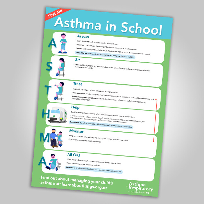 Asthma First Aid for Children at School Poster - English A3 Poster - 1 Unit. Resource updated January 2018