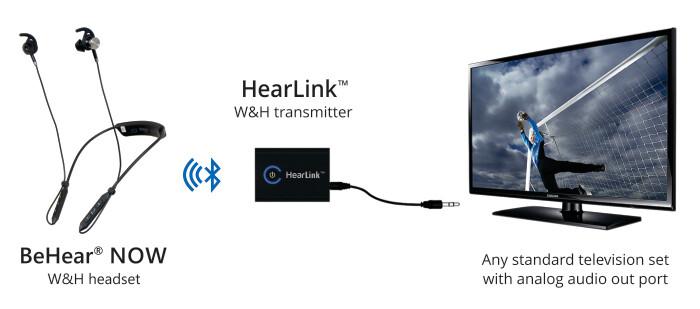 Wear & Hear (BeHear® NOW) Bundle Package