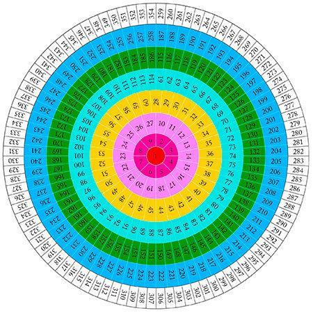Личная Карта Непостижимого Времени от Альмин 2018-2019