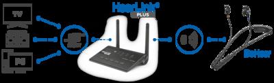 HearLink PLUS for BeHear Access