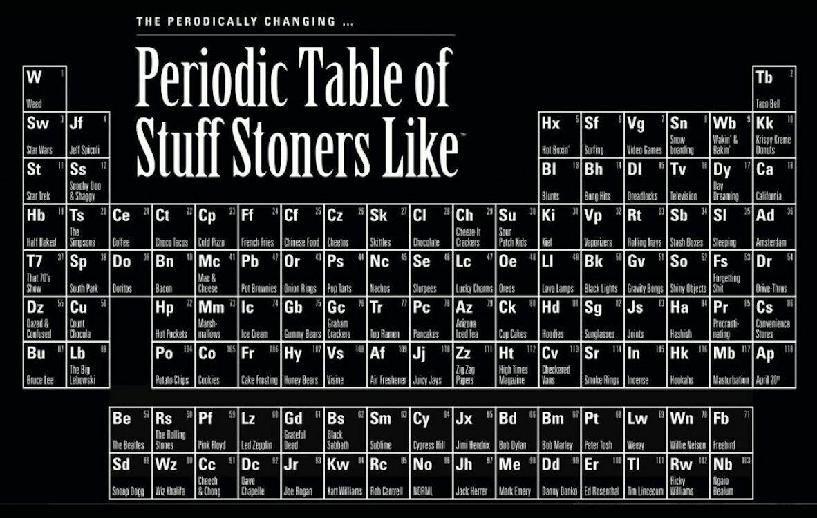 PERIODIC TABLE OF STUFF STONERS LIKE
