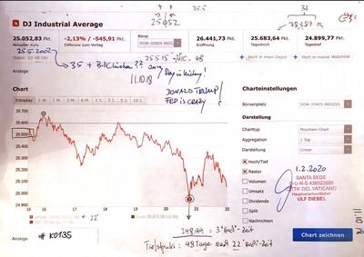 #K0135 l DJ Industrial Average 25.Mai 2002