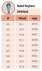 Мультиюниты прямые NOBEL REPLACE с винтом диаметры: 3,5 мм; 4,3 мм; 5,0 мм шейки: 1 мм, 2 мм, 4 мм