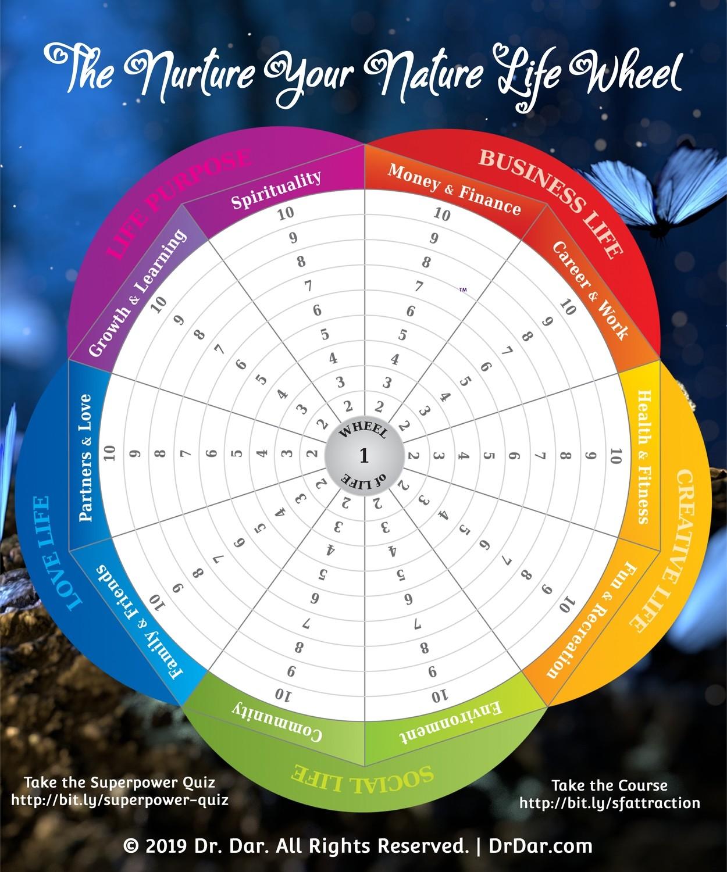 The Nurture Your Nature Life Wheel