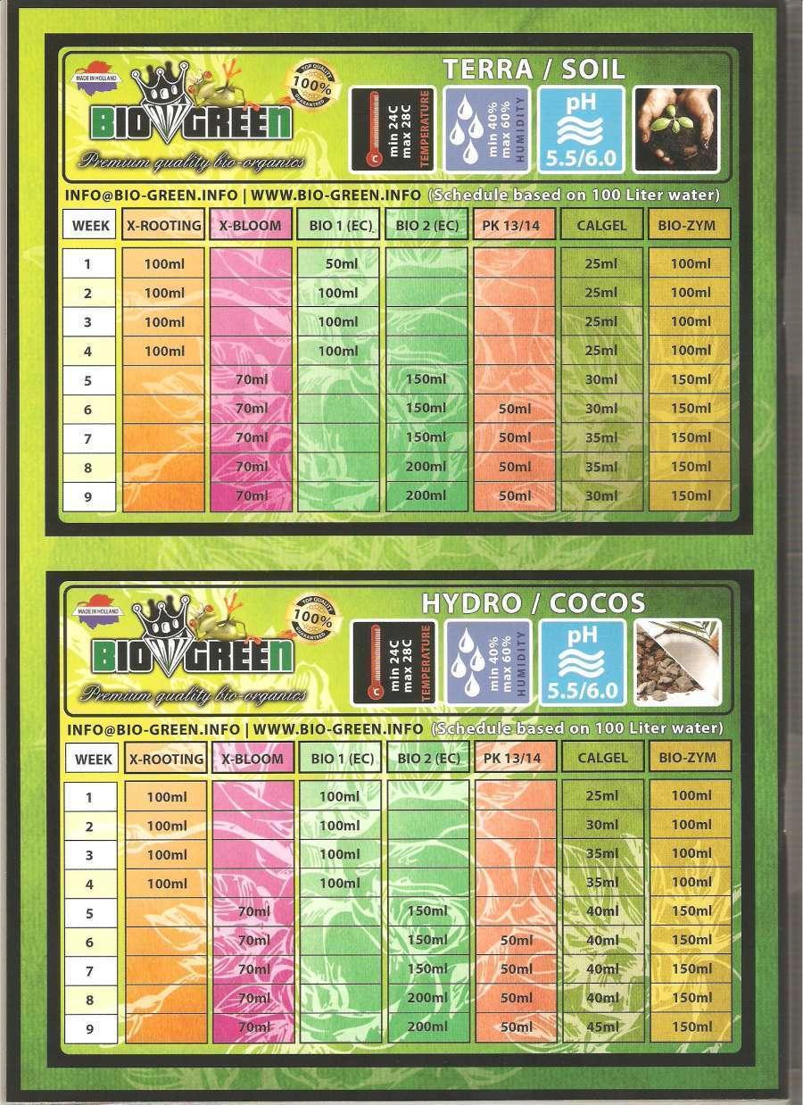 Bio Green - комплект удобрений GreenBox (для 1 квадратного метра)