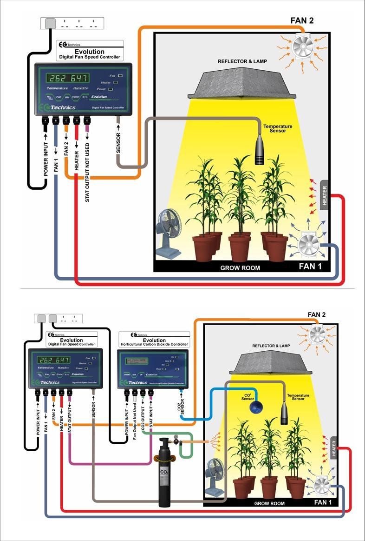 Эволюционный контроллер температуры, влажности, обогревателей и скорости вращения вентиляторов в гроубоксах и теплицах