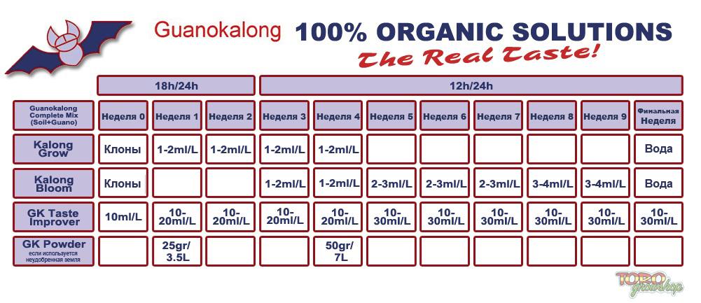 Guanokalong - Kalong Grow (гуано летучих мышей в жидком виде для стадии роста растений)