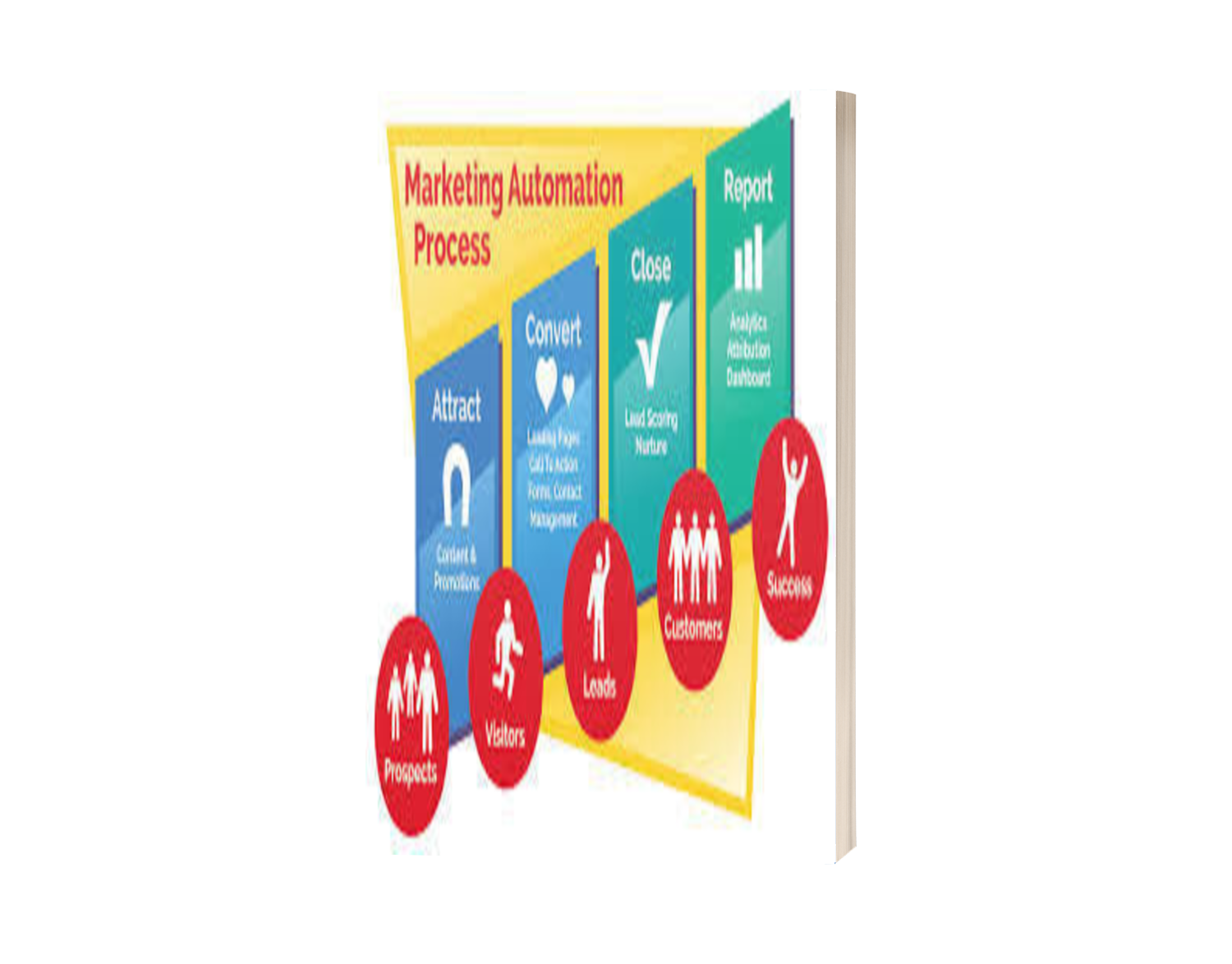 Marketing Automation the 5 tenets of marketing simplified guide