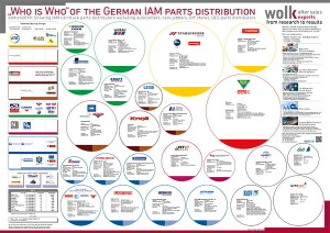"""The """"Who is Who"""" of the German IAM parts distribution 2018"""