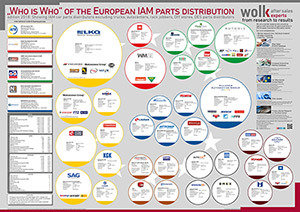 """The """"Who is Who"""" of the European independent parts distribution 2018"""