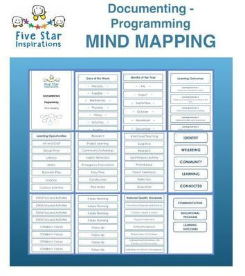 Documenting - Programming - Mind Mapping Educational Program