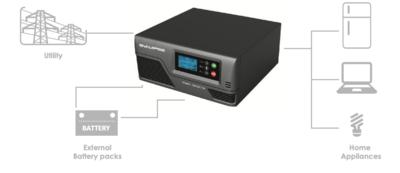 Synapse 600 Watt 12 Volt backup solution complete kit (ex. VAT)