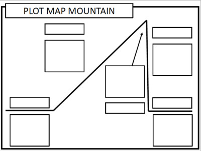 Plot Map Mountain